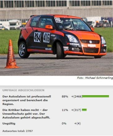 90% für einen Autoslalom Interlaken